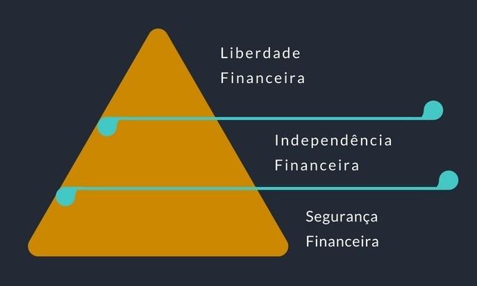 PiramideDaRiqueza